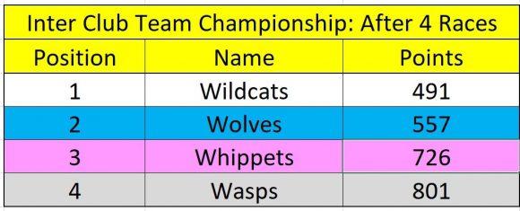 Inter-Club Team Championship - Witham Running Club